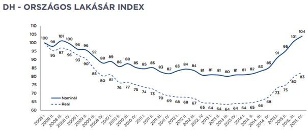 DH lakásár index