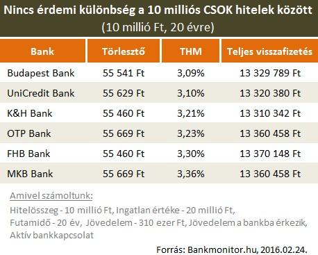 10 milliós CSOK hitel