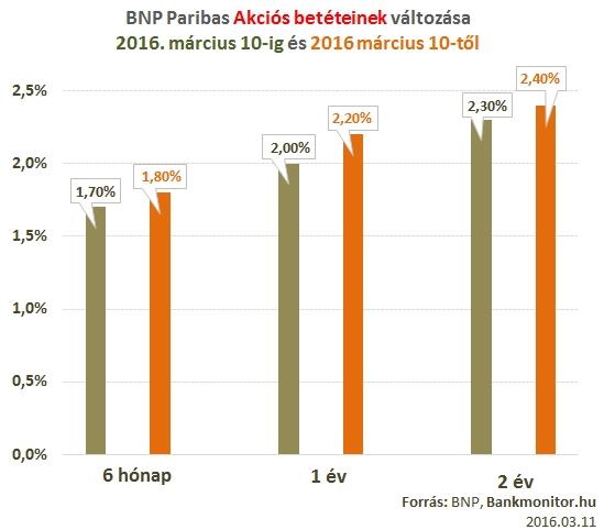 BNP Paribas akciós lekötései