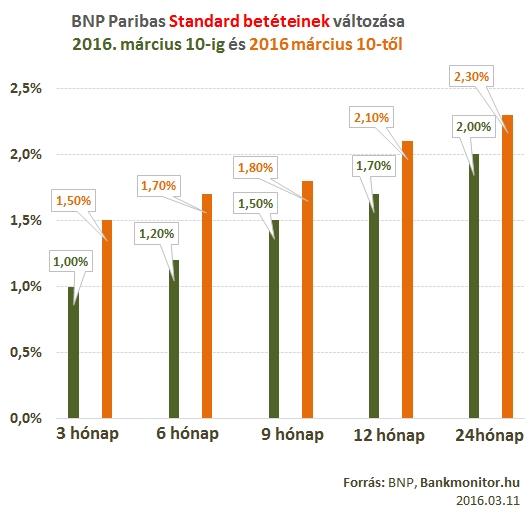 BNP Standard lekötés